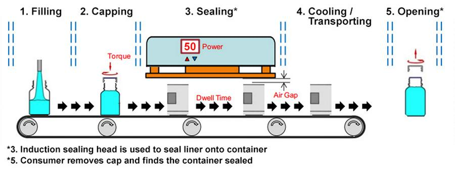 Induction Sealing Process