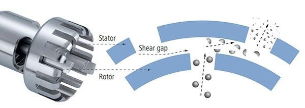Mechanical rotor-stator homogenizers
