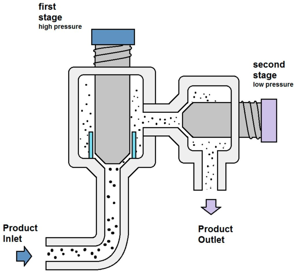 Pressurized homogenizers