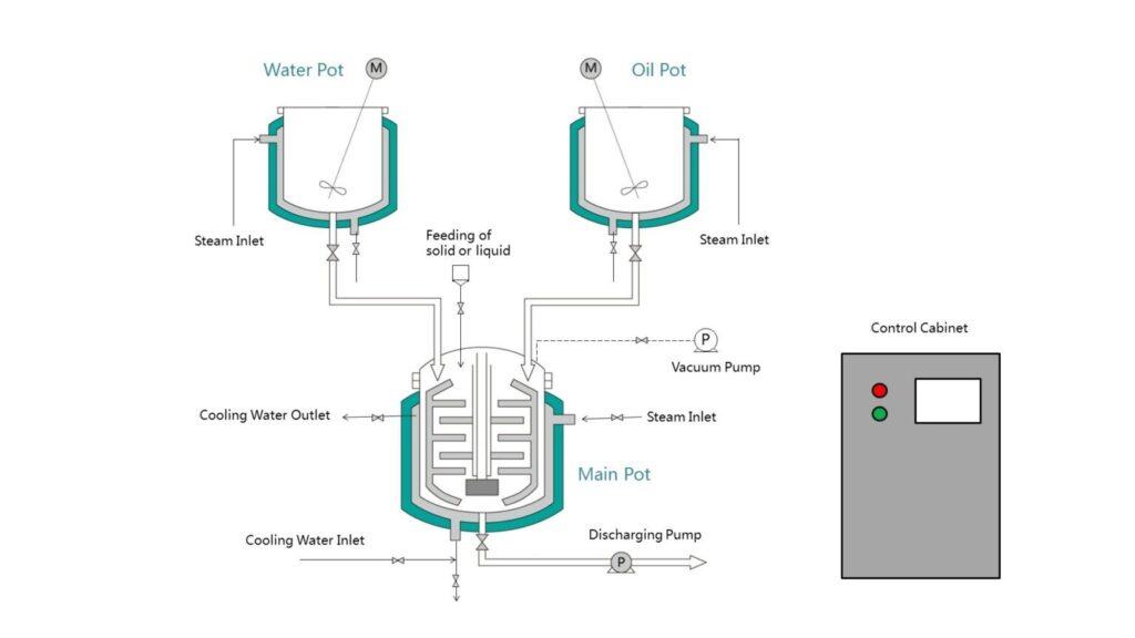 Working Diagram of Vacuum Emulsifying Mixer