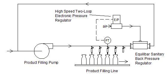 Process of Pressure