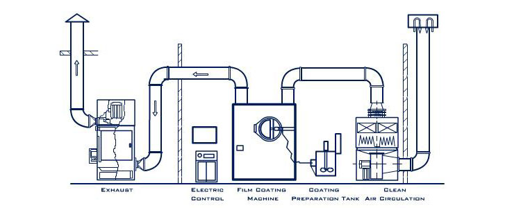 Components of Tablet Coating Machine- Picture Courtesy