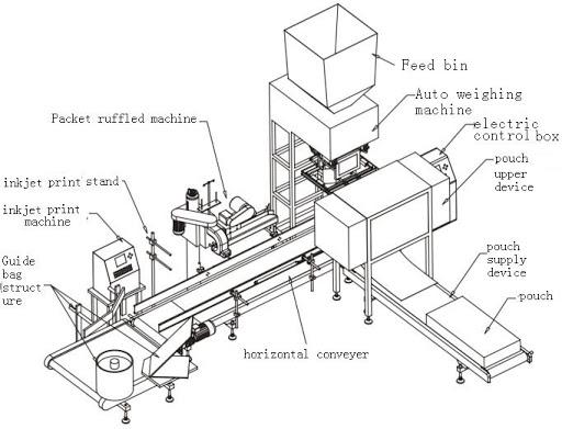 Working Principle Of Packaging Machine
